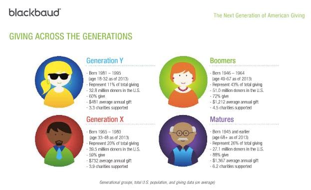 Image from Blackbaud's 2013 NextGen report on generational giving & philanthropy